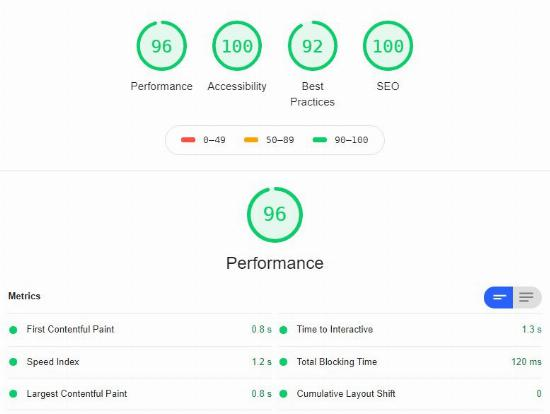 Our performance score on the google lighthouse.